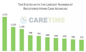 top_ten_states_most_home_care_agencies